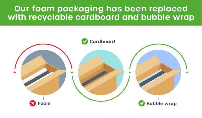 Replacing Packaging