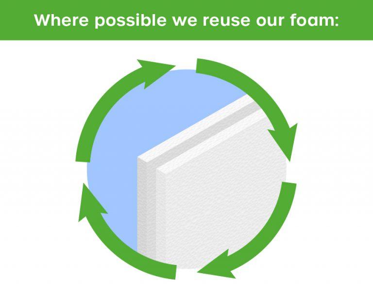 Reusing Our Foam